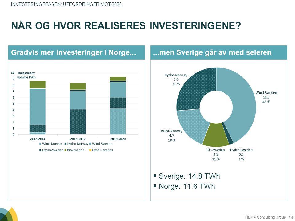 Når og hvor realiseres investeringene