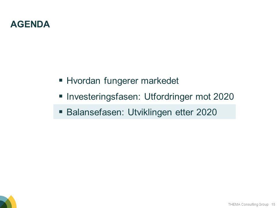 Agenda Hvordan fungerer markedet. Investeringsfasen: Utfordringer mot 2020.