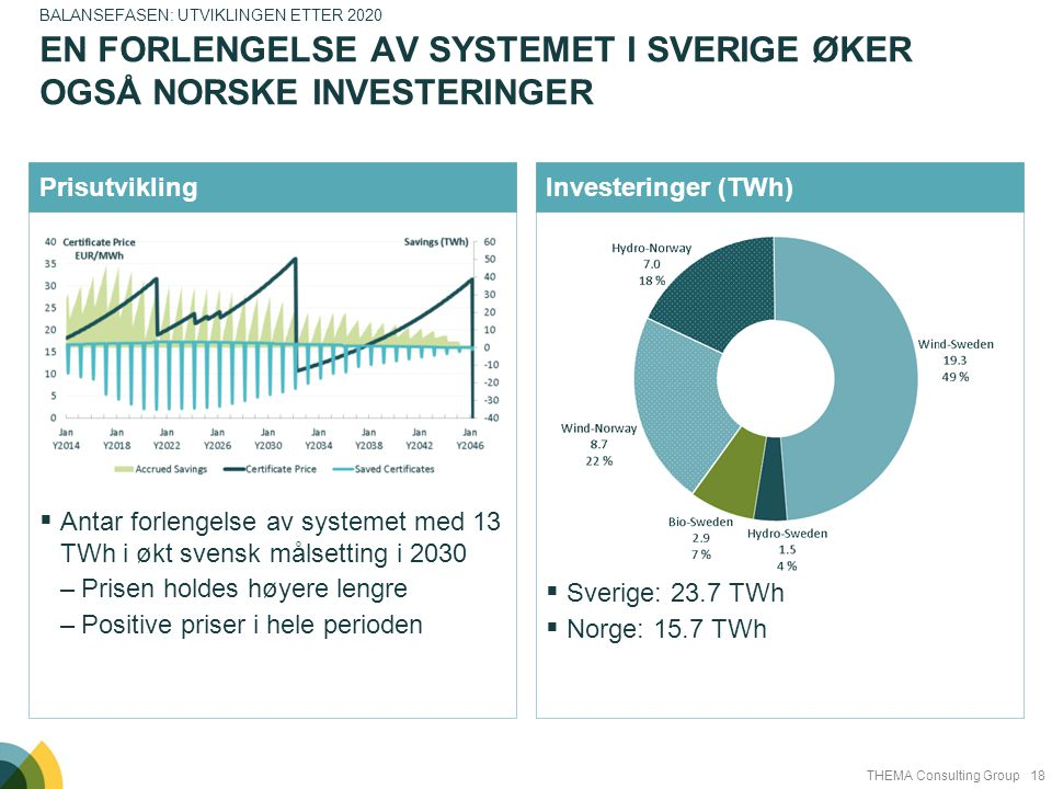 En forlengelse av systemet i Sverige øker også norske investeringer