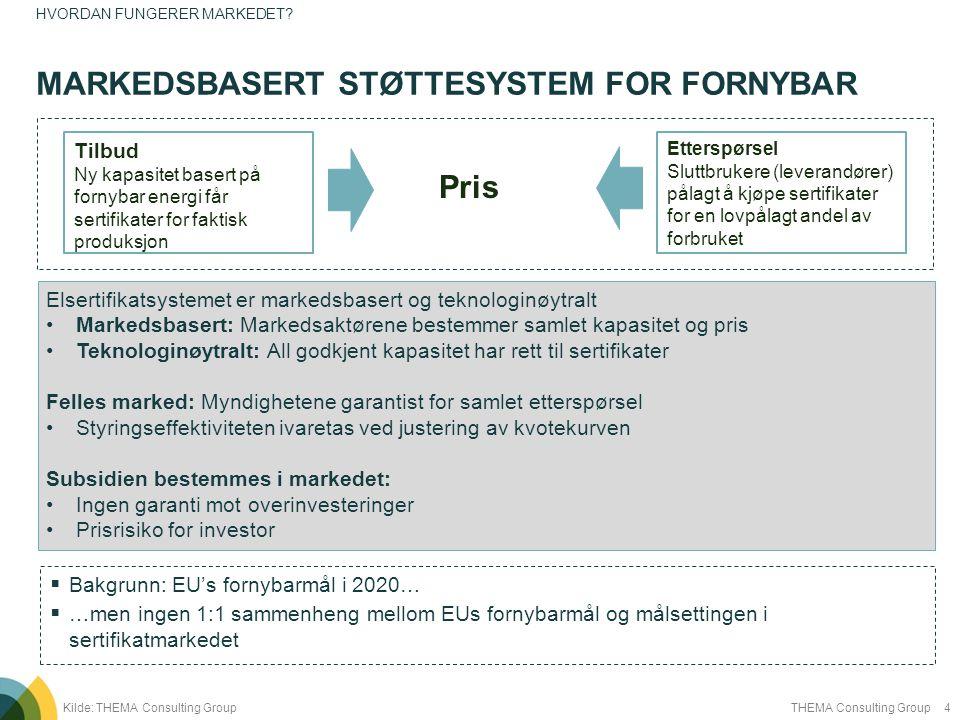 Markedsbasert støttesystem for fornybar
