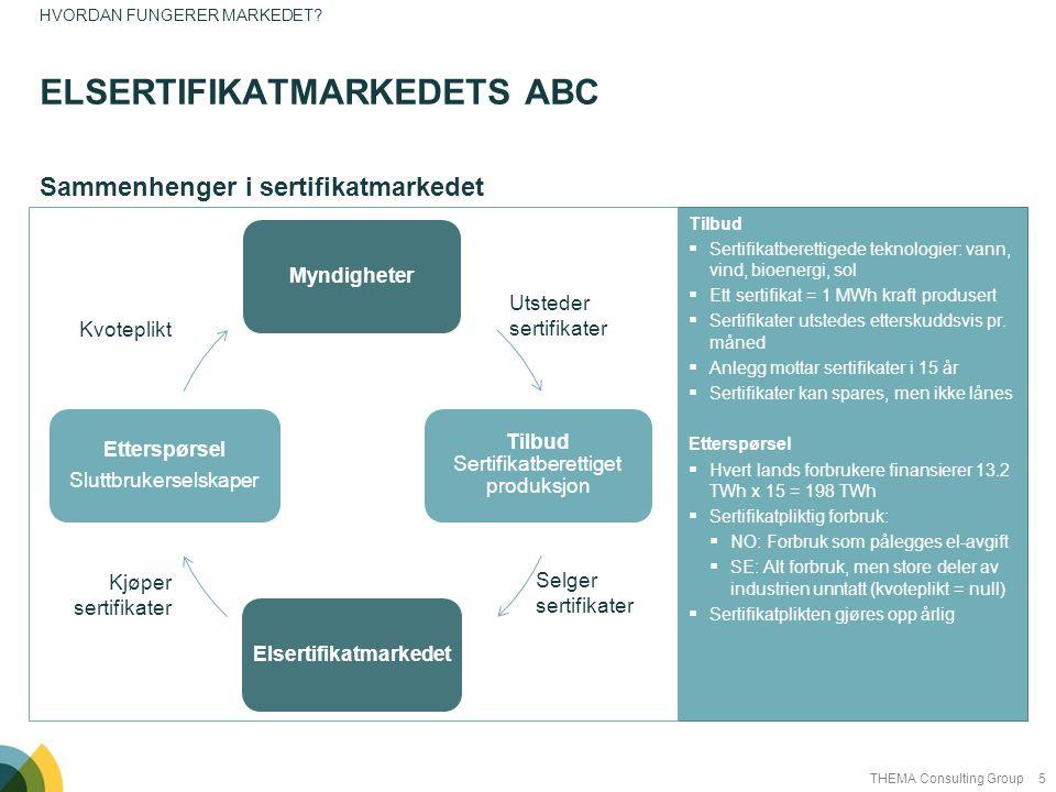 Elsertifikatmarkedets ABC