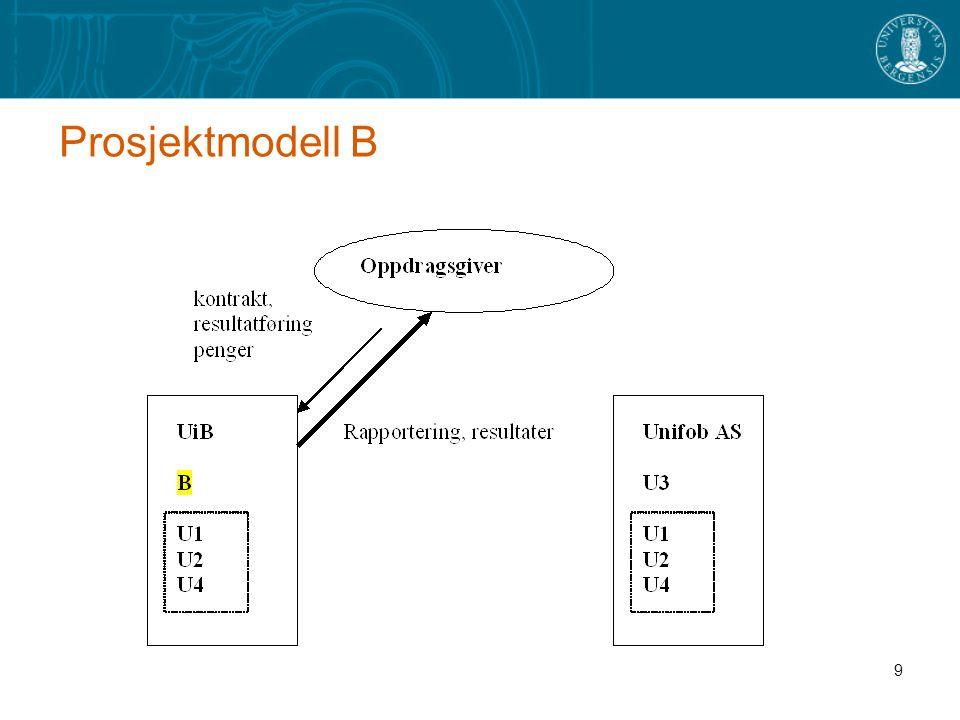 Prosjektmodell B