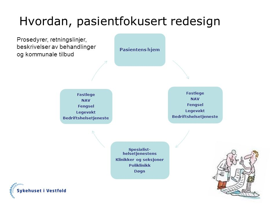 Hvordan, pasientfokusert redesign