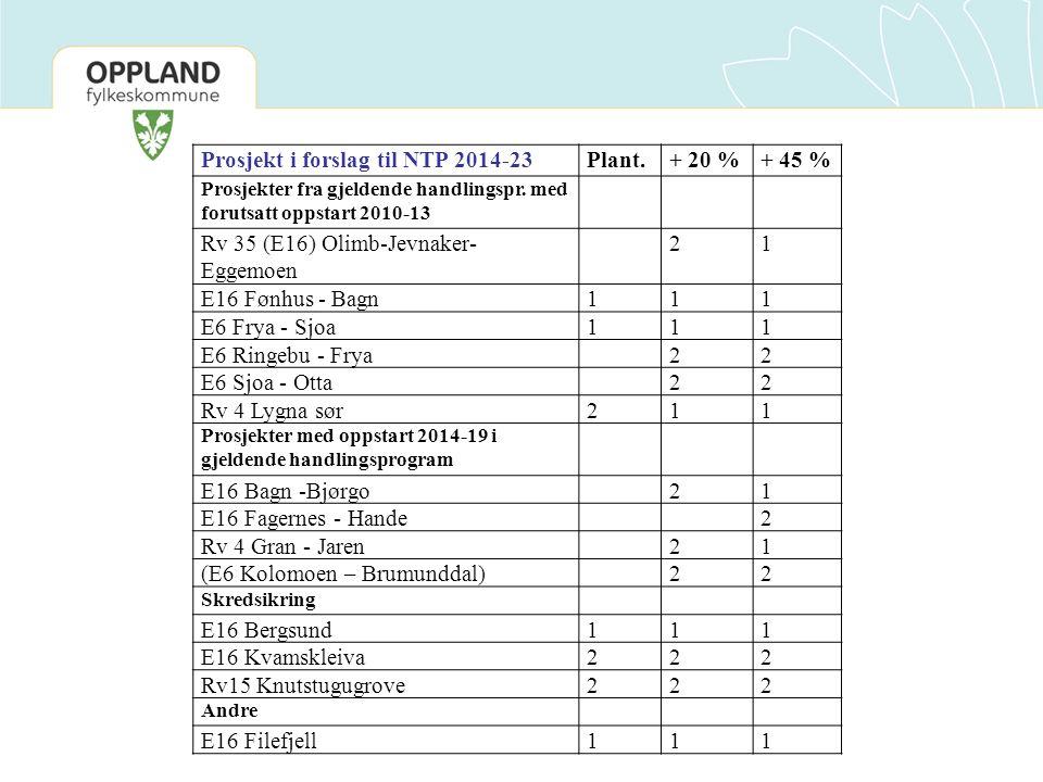 Prosjekt i forslag til NTP 2014-23 Plant. + 20 % + 45 %