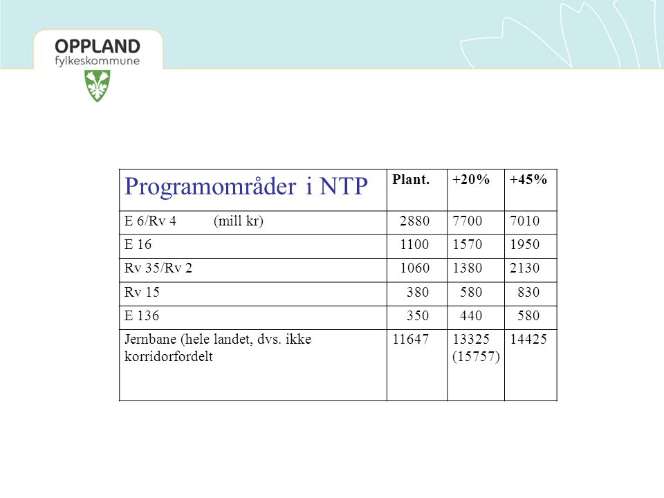 Programområder i NTP Plant. +20% +45% E 6/Rv 4 (mill kr) 2880 7700
