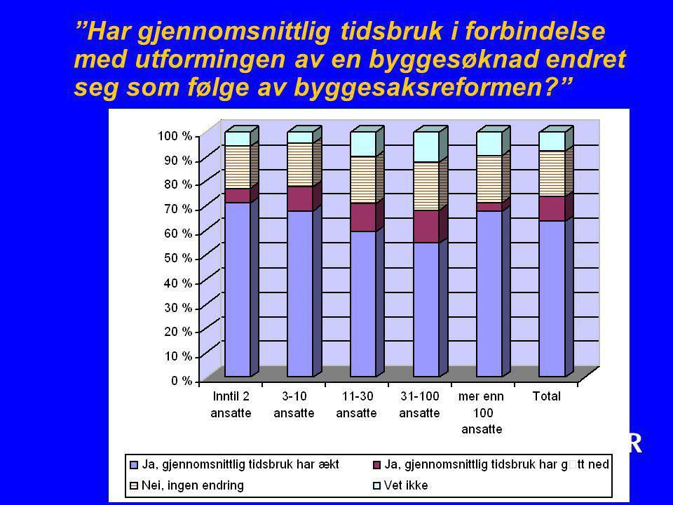 Har gjennomsnittlig tidsbruk i forbindelse med utformingen av en byggesøknad endret seg som følge av byggesaksreformen