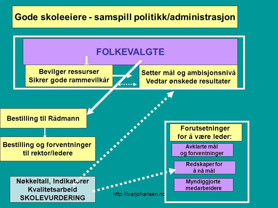 Gode skoleeiere - samspill politikk/administrasjon FOLKEVALGTE