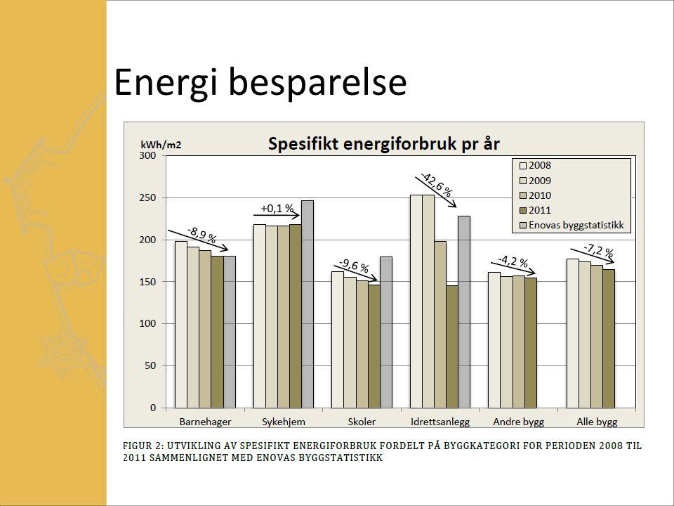 Energi besparelse