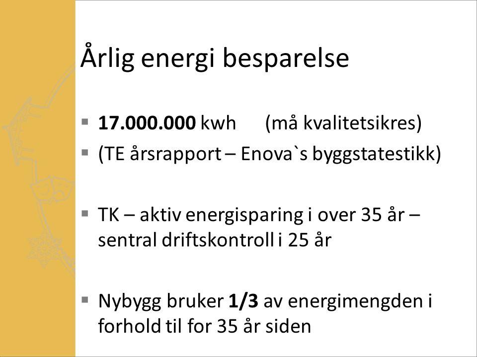 Årlig energi besparelse