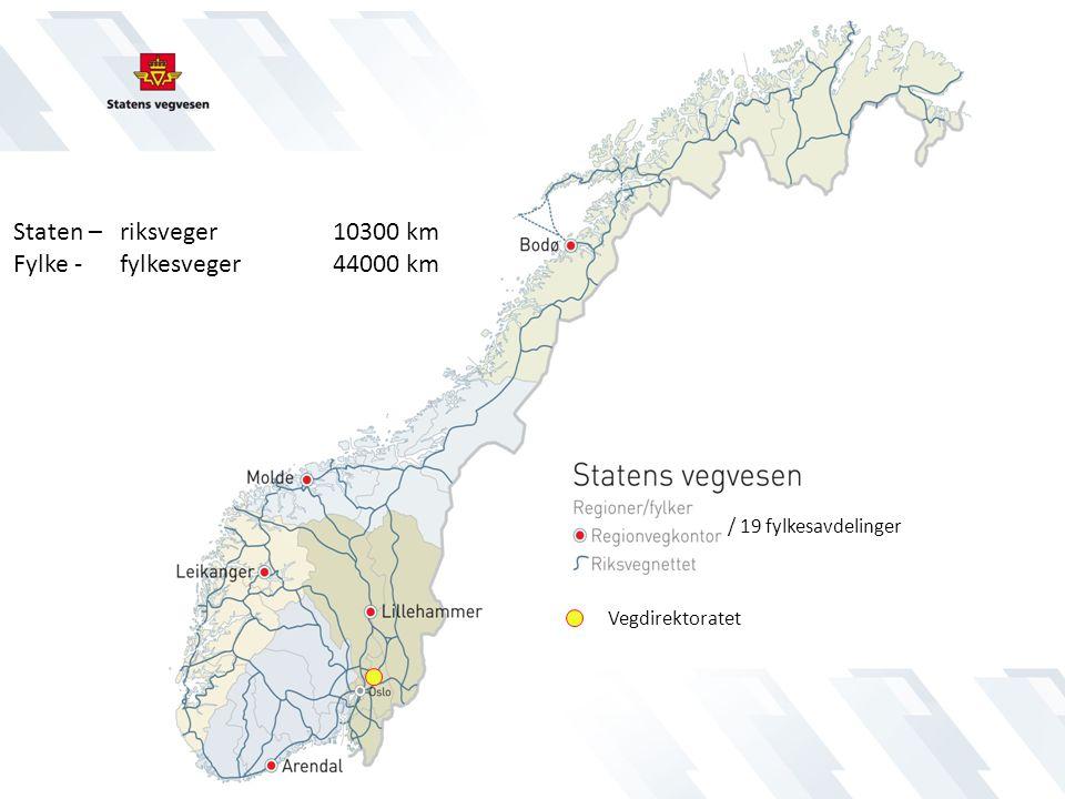 Staten – riksveger 10300 km Fylke - fylkesveger 44000 km