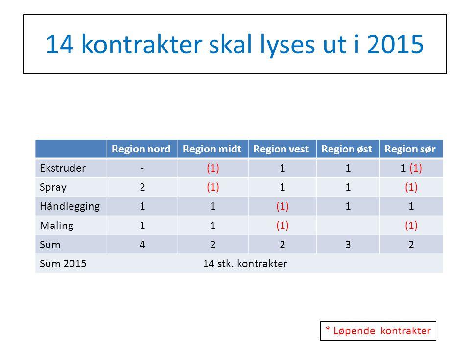 14 kontrakter skal lyses ut i 2015