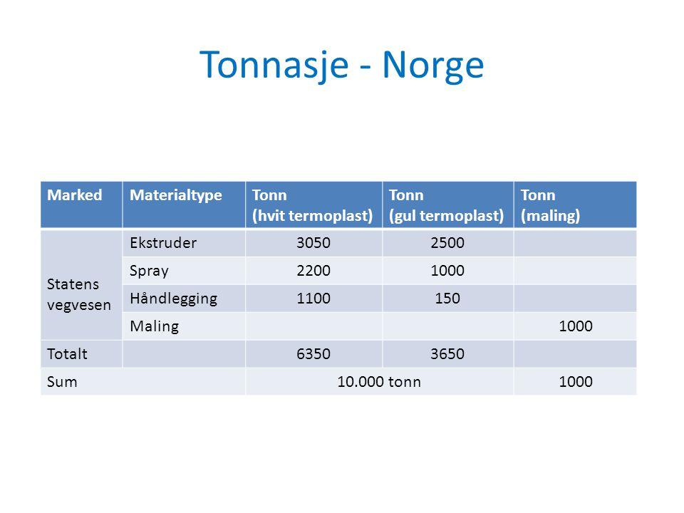 Tonnasje - Norge Marked Materialtype Tonn (hvit termoplast)