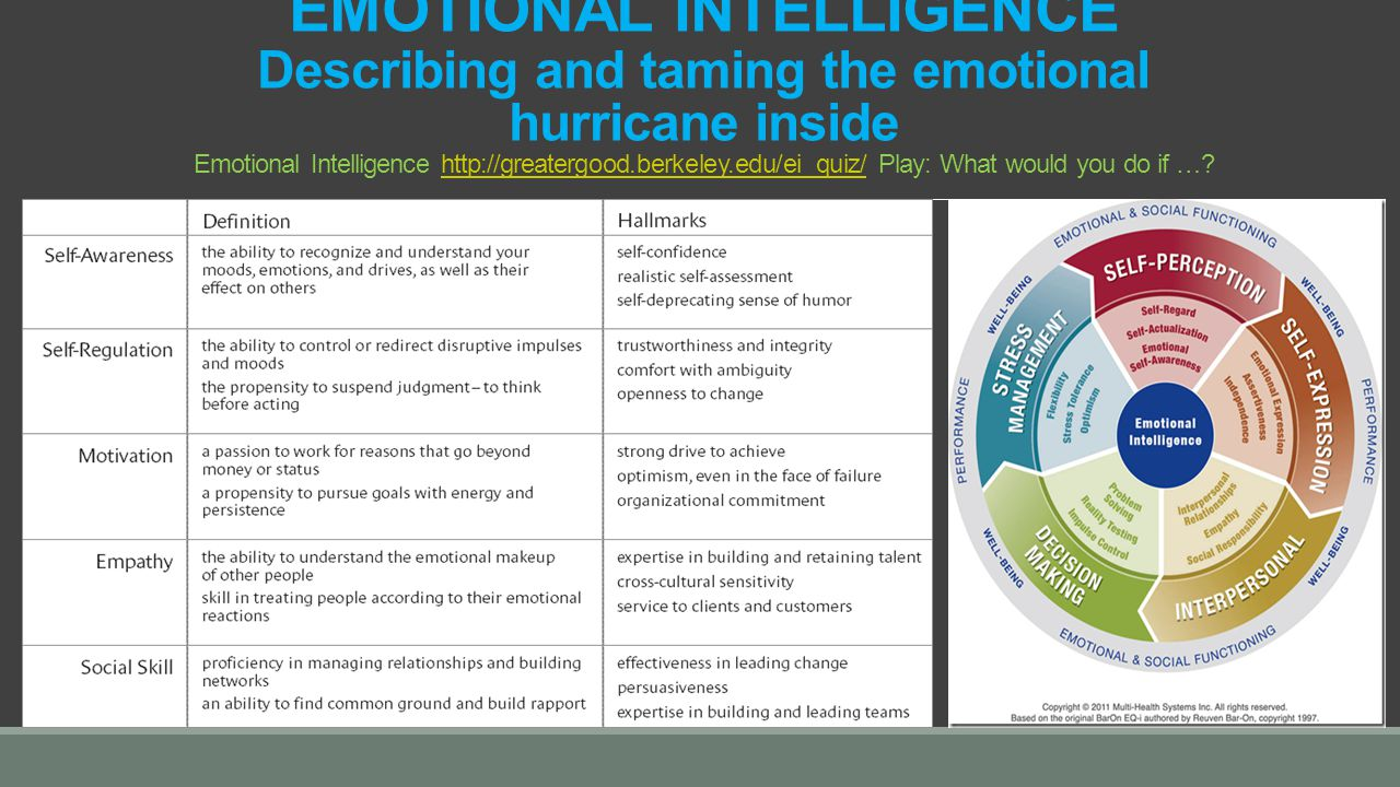 EMOTIONAL INTELLIGENCE Describing and taming the emotional hurricane inside Emotional Intelligence http://greatergood.berkeley.edu/ei_quiz/ Play: What would you do if …