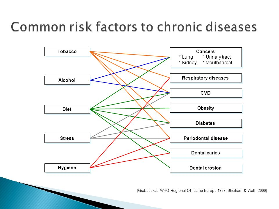 Common risk factors to chronic diseases