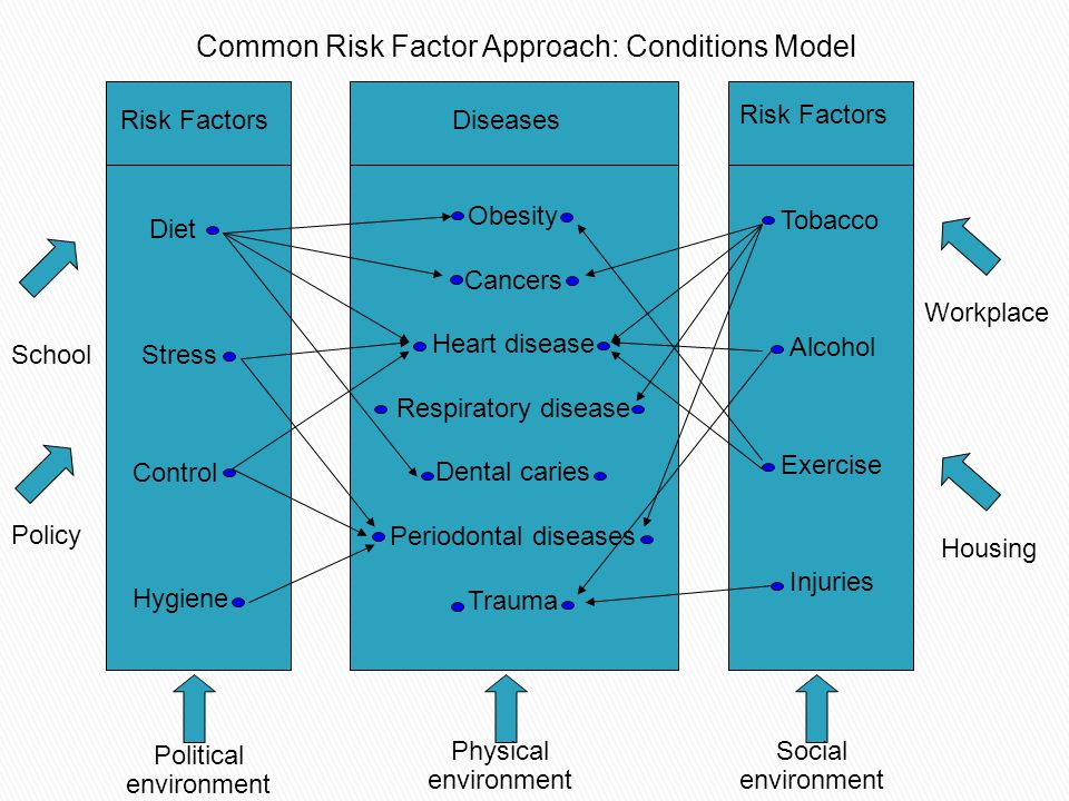 Common Risk Factor Approach: Conditions Model