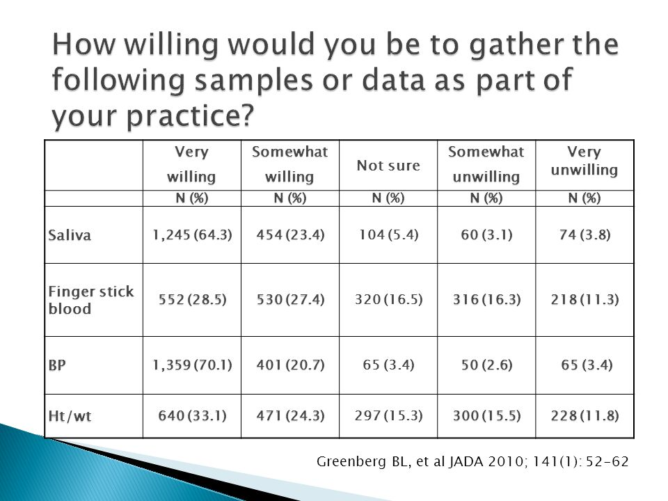 How willing would you be to gather the following samples or data as part of your practice