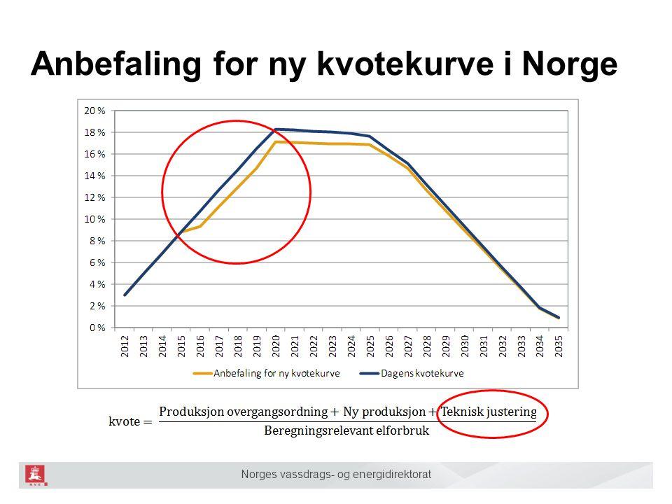 Anbefaling for ny kvotekurve i Norge