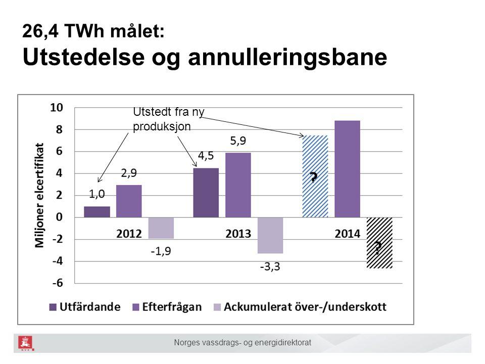 26,4 TWh målet: Utstedelse og annulleringsbane