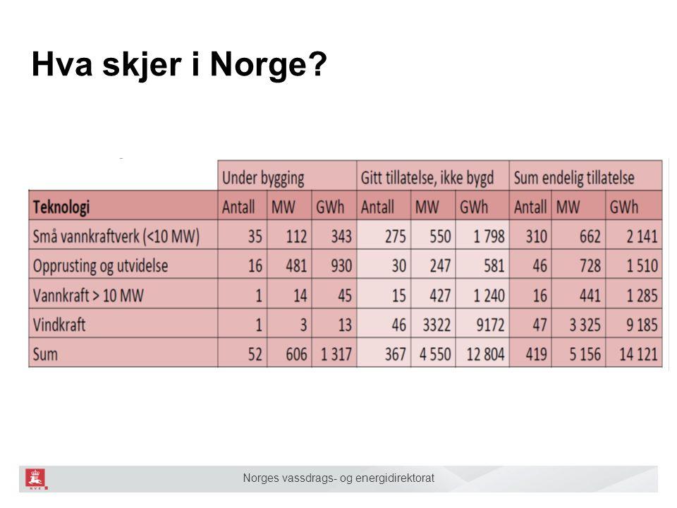 Hva skjer i Norge