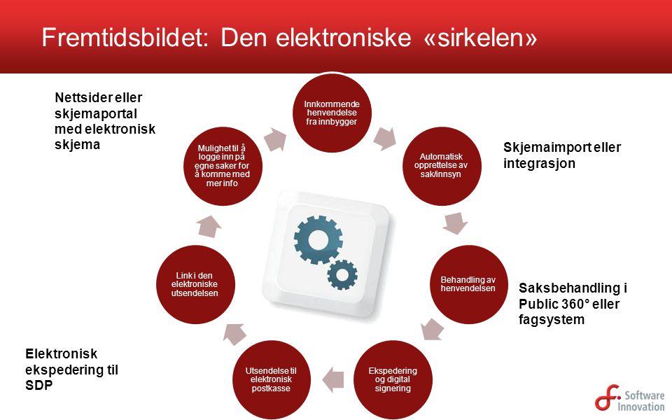 Fremtidsbildet: Den elektroniske «sirkelen»