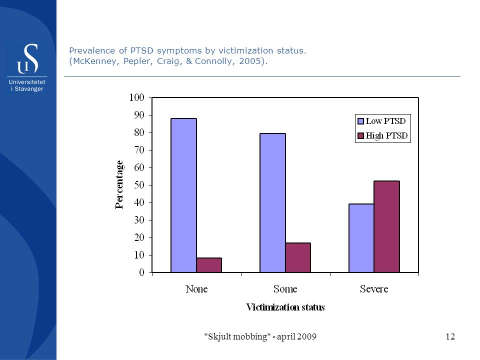 Prevalence of PTSD symptoms by victimization status