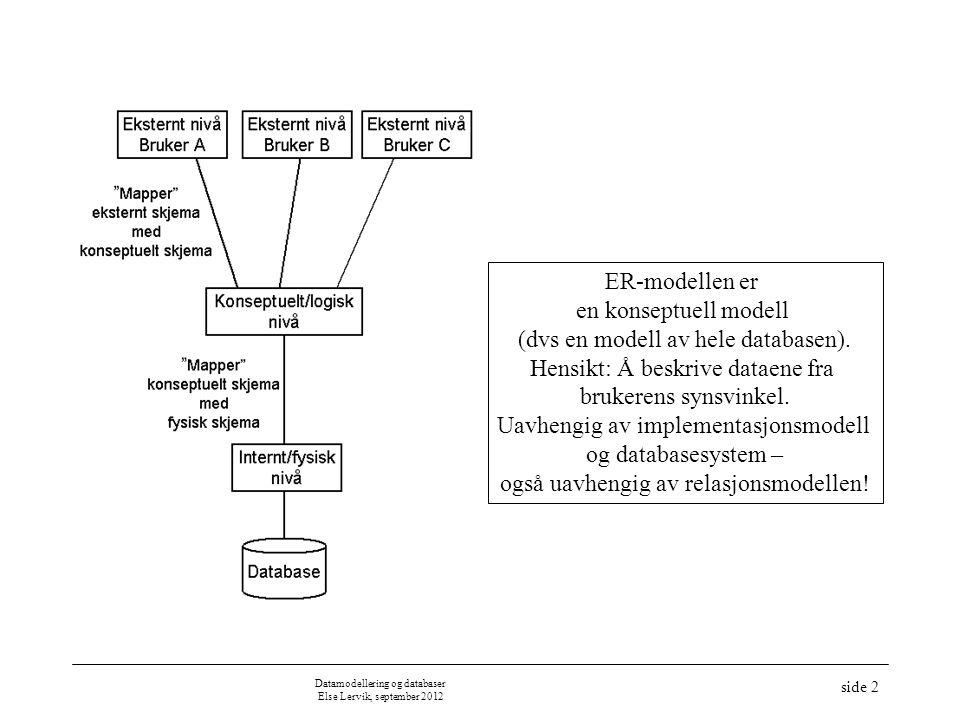 ER-modellen er en konseptuell modell