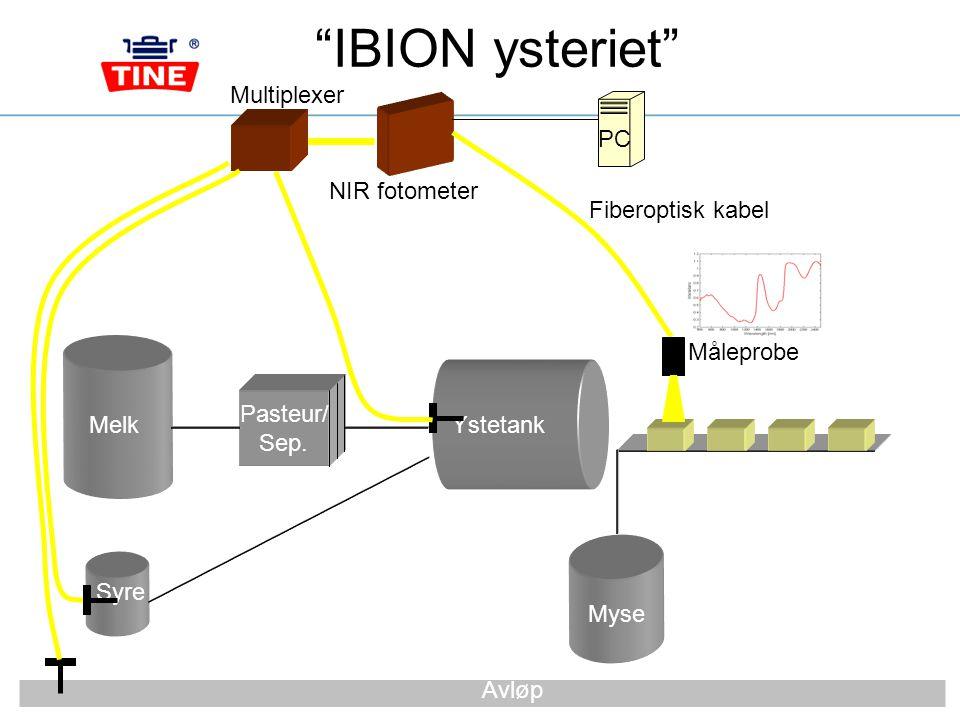 IBION ysteriet Multiplexer PC NIR fotometer Fiberoptisk kabel