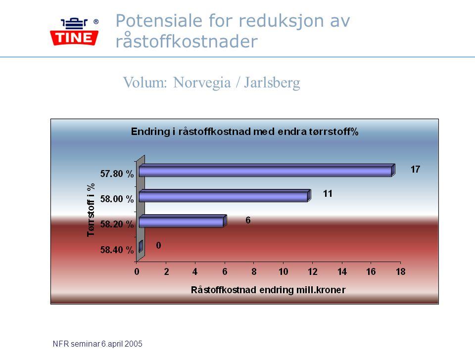 Potensiale for reduksjon av råstoffkostnader