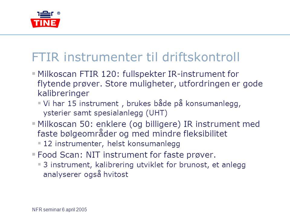 FTIR instrumenter til driftskontroll