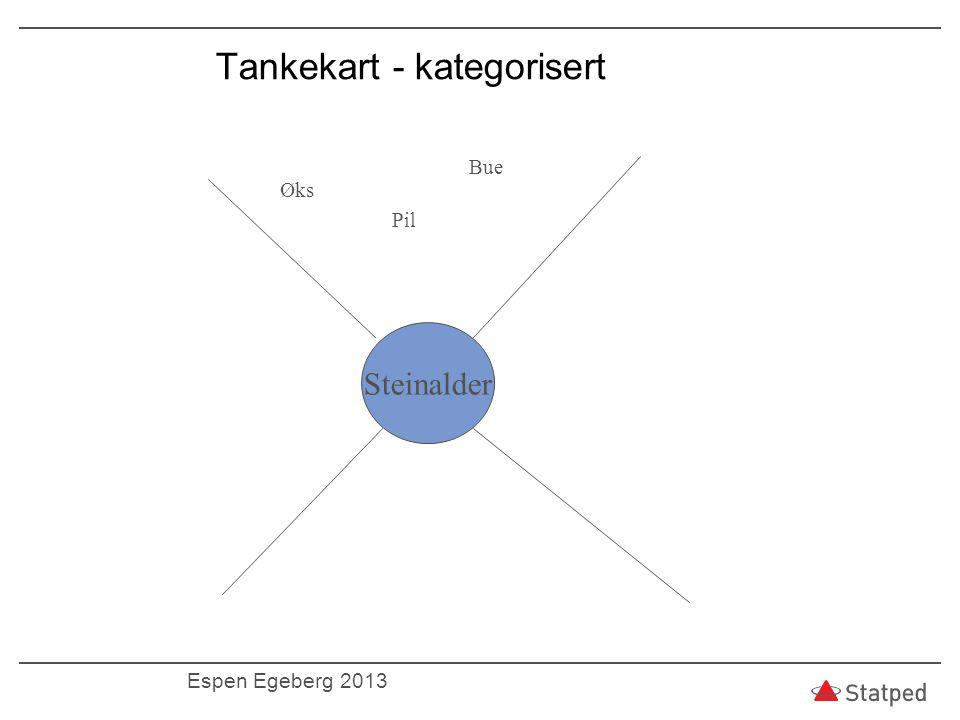 Tankekart - kategorisert