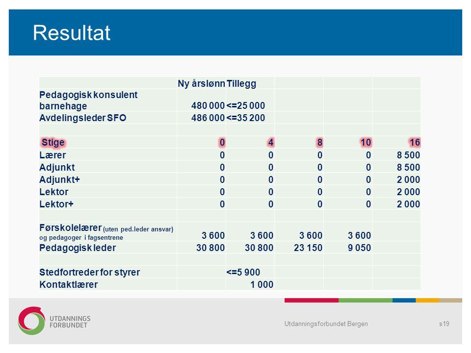 Resultat Ny årslønn Tillegg Pedagogisk konsulent barnehage 480 000