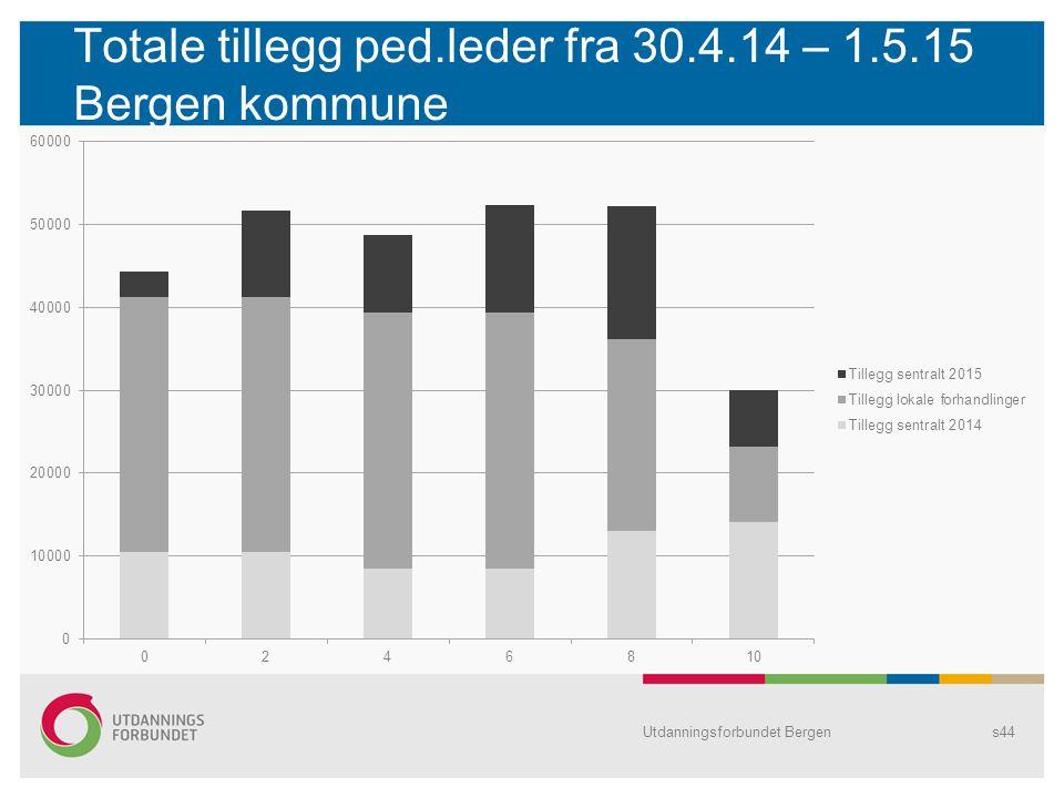 Totale tillegg ped.leder fra 30.4.14 – 1.5.15 Bergen kommune