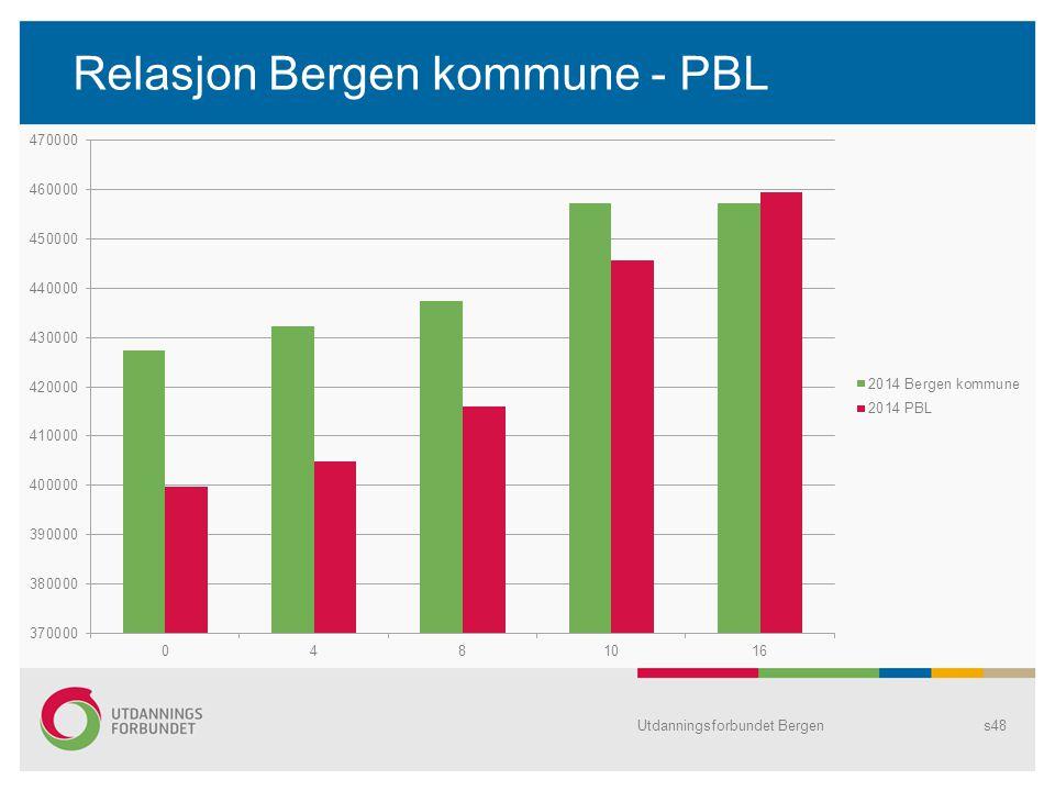 Relasjon Bergen kommune - PBL