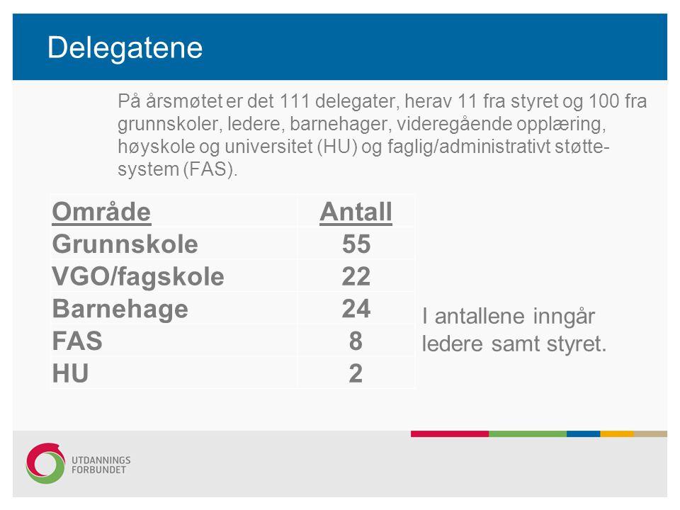 Delegatene Område Antall Grunnskole 55 VGO/fagskole 22 Barnehage 24