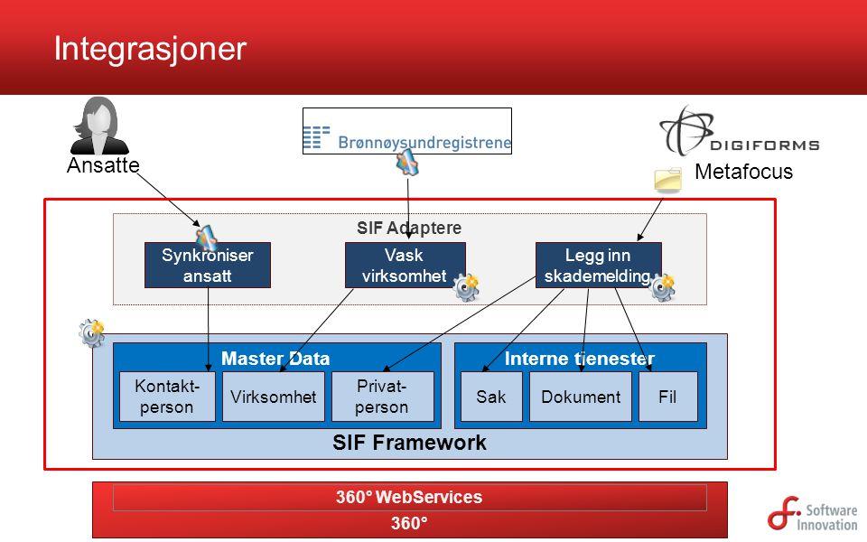 Integrasjoner Ansatte Metafocus SIF Framework Master Data