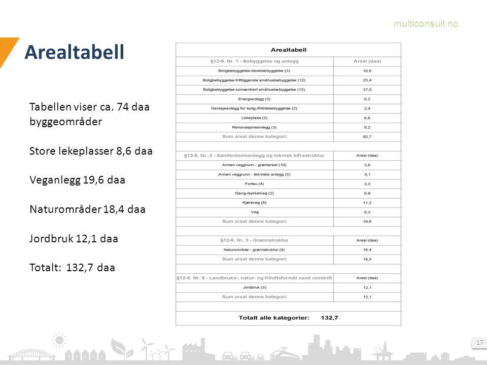 Arealtabell Tabellen viser ca. 74 daa byggeområder