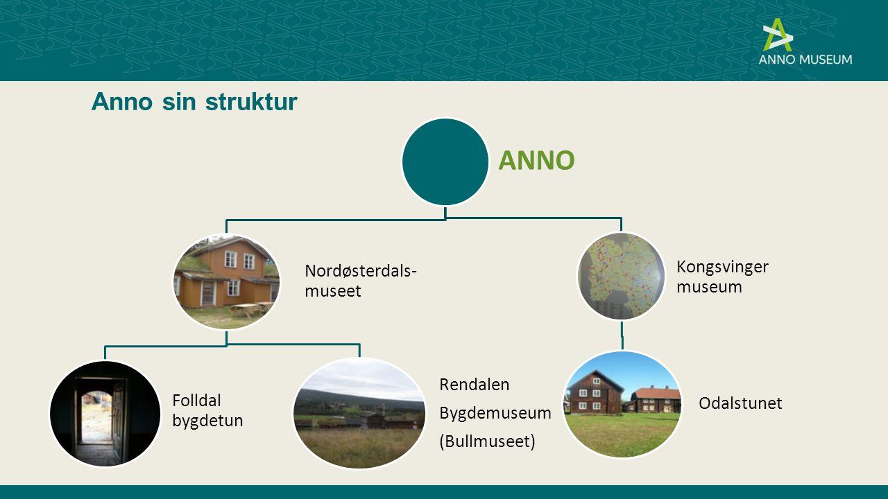 ANNO Anno sin struktur Nordøsterdals-museet Kongsvinger museum
