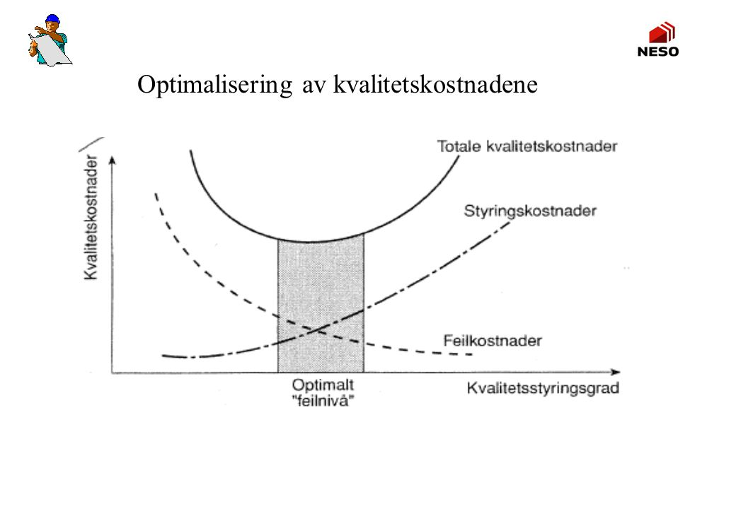 Optimalisering av kvalitetskostnadene