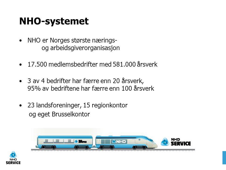 NHO-systemet NHO er Norges største nærings- og arbeidsgiverorganisasjon. 17.500 medlemsbedrifter med 581.000 årsverk.