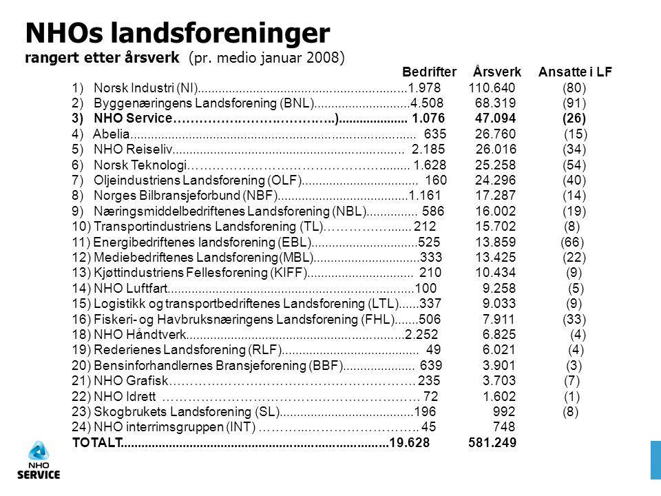 NHOs landsforeninger rangert etter årsverk (pr. medio januar 2008)
