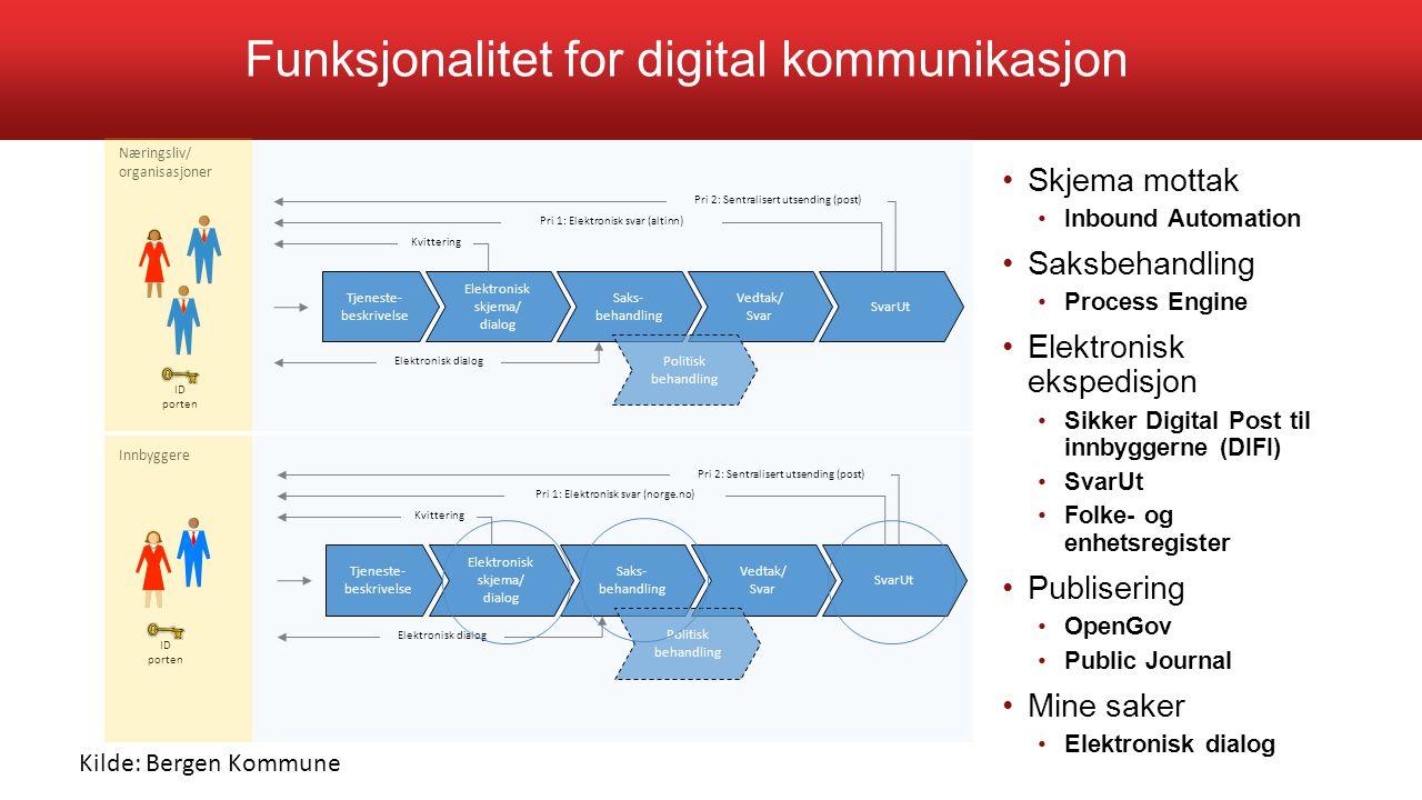 Funksjonalitet for digital kommunikasjon