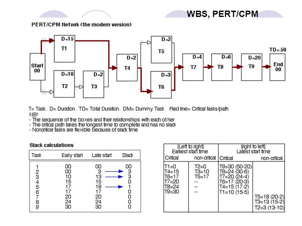 WBS, PERT/CPM