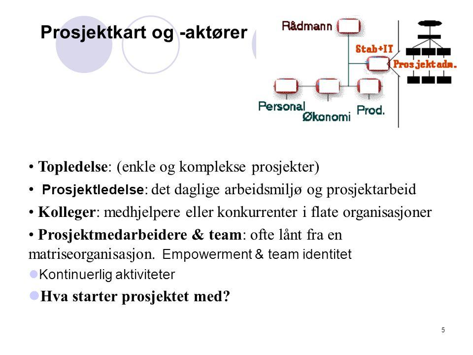 Prosjektkart og -aktører