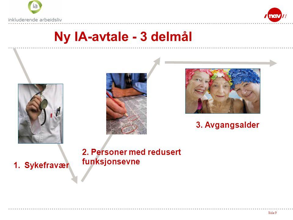 Ny IA-avtale - 3 delmål 3. Avgangsalder 2. Personer med redusert