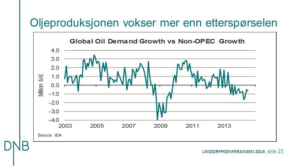 Oljeproduksjonen vokser mer enn etterspørselen