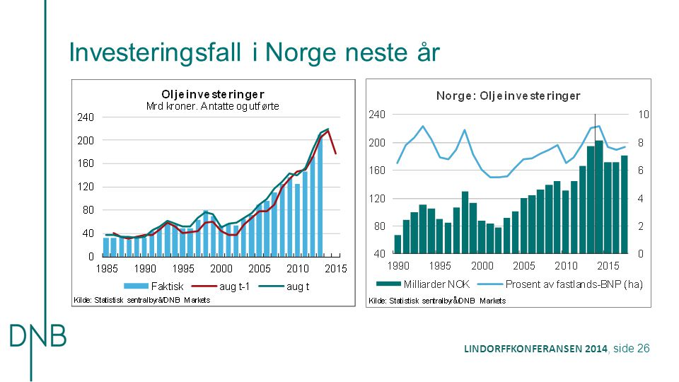 Investeringsfall i Norge neste år