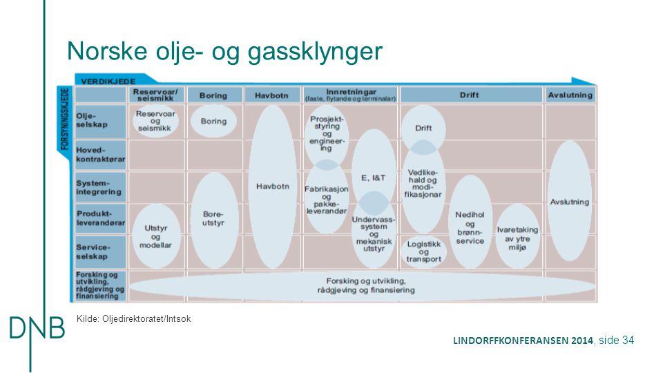 Norske olje- og gassklynger