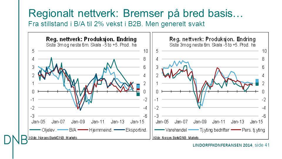 Regionalt nettverk: Bremser på bred basis… Fra stillstand i B/A til 2% vekst i B2B.