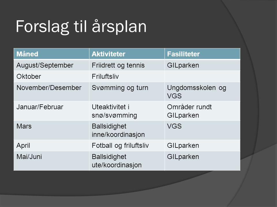Forslag til årsplan Måned Aktiviteter Fasiliteter August/September