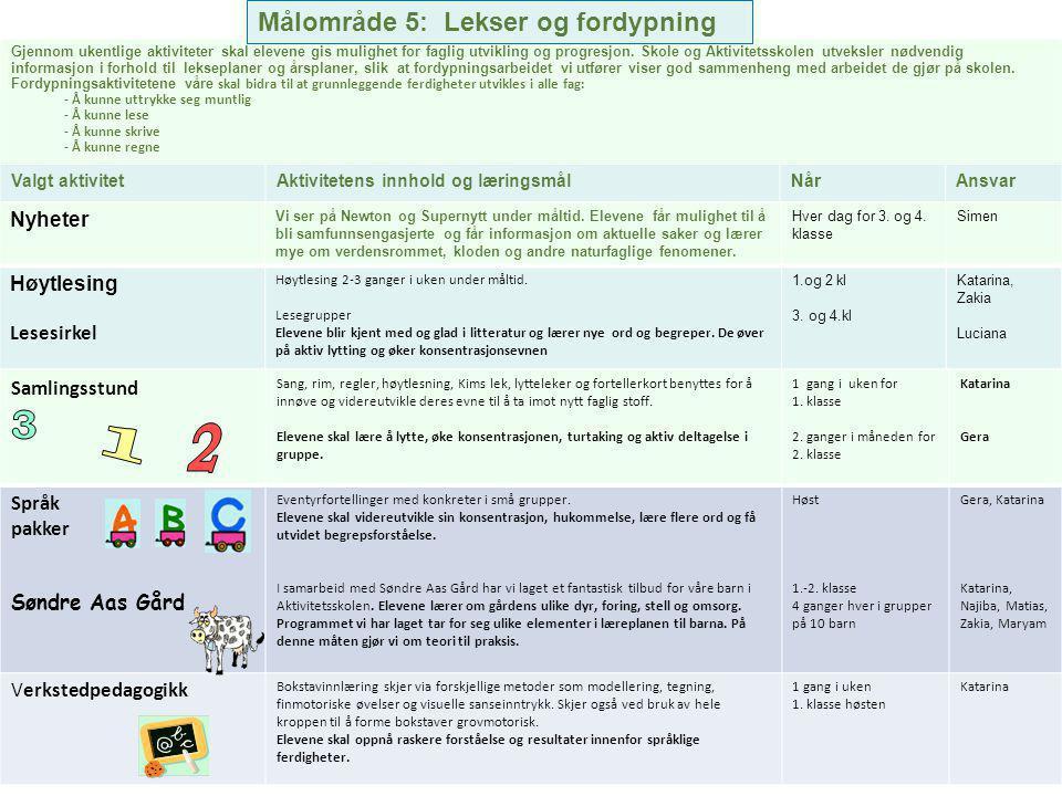 1 2 3 Målområde 5: Lekser og fordypning Nyheter Høytlesing Lesesirkel